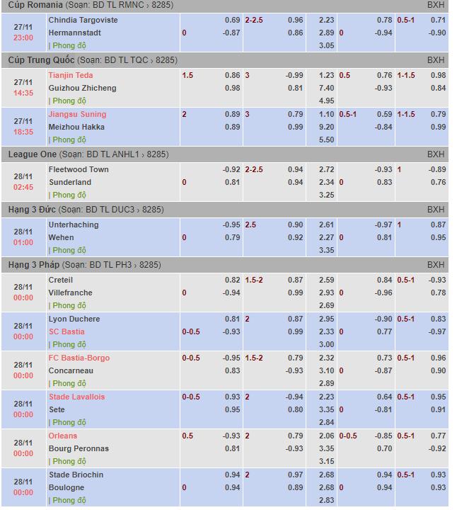Tỷ lệ kèo bóng đá Cúp Romania,Cúp Trung Quốc,League One,Hạng 3 Đức,Hạng 3 Pháp.