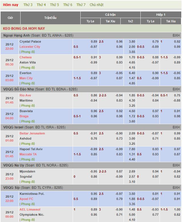 Tỷ lệ kèo bóng đá giải Ngoại Hạng Anh,VĐQG Bồ Đào Nha,VĐQG Israel,VĐQG Na Uy,VĐQG Síp