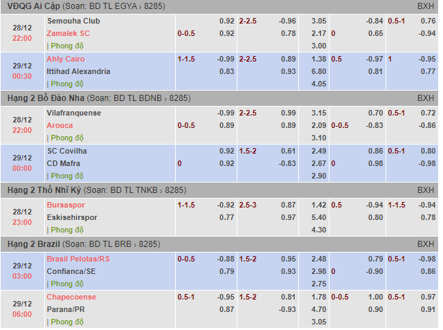 Tỷ lệ kèo bóng đá giải VĐQG Ai Cập ,Hạng 2 Bồ Đào Nha,Hạng 2 Brazil
