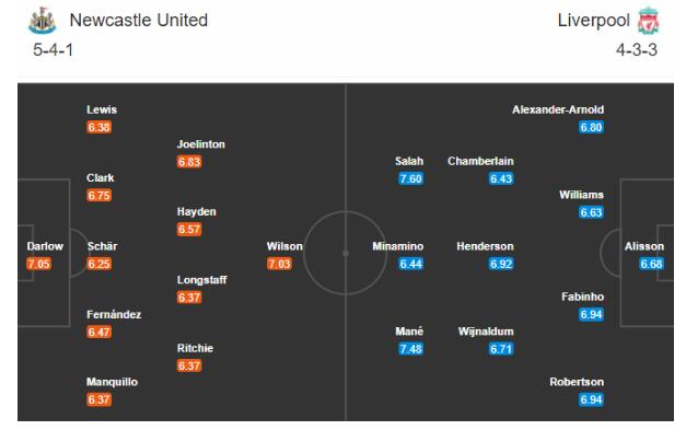 Đội hình dự kiến ra sân hai đội Newcastle vs Liverpool